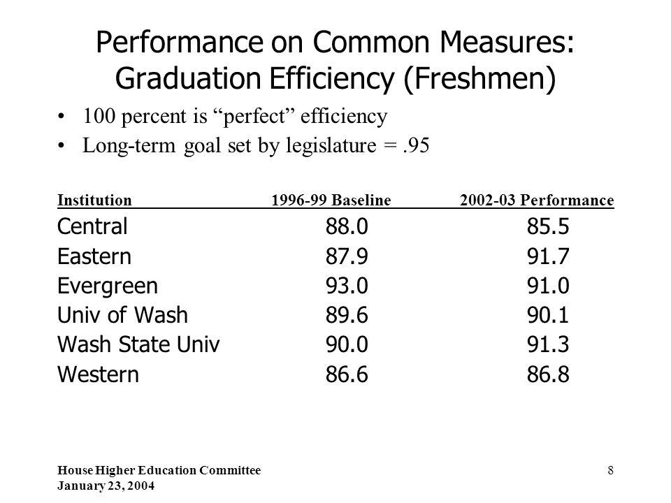 """House Higher Education Committee January 23, 2004 8 Performance on Common Measures: Graduation Efficiency (Freshmen) 100 percent is """"perfect"""" efficien"""