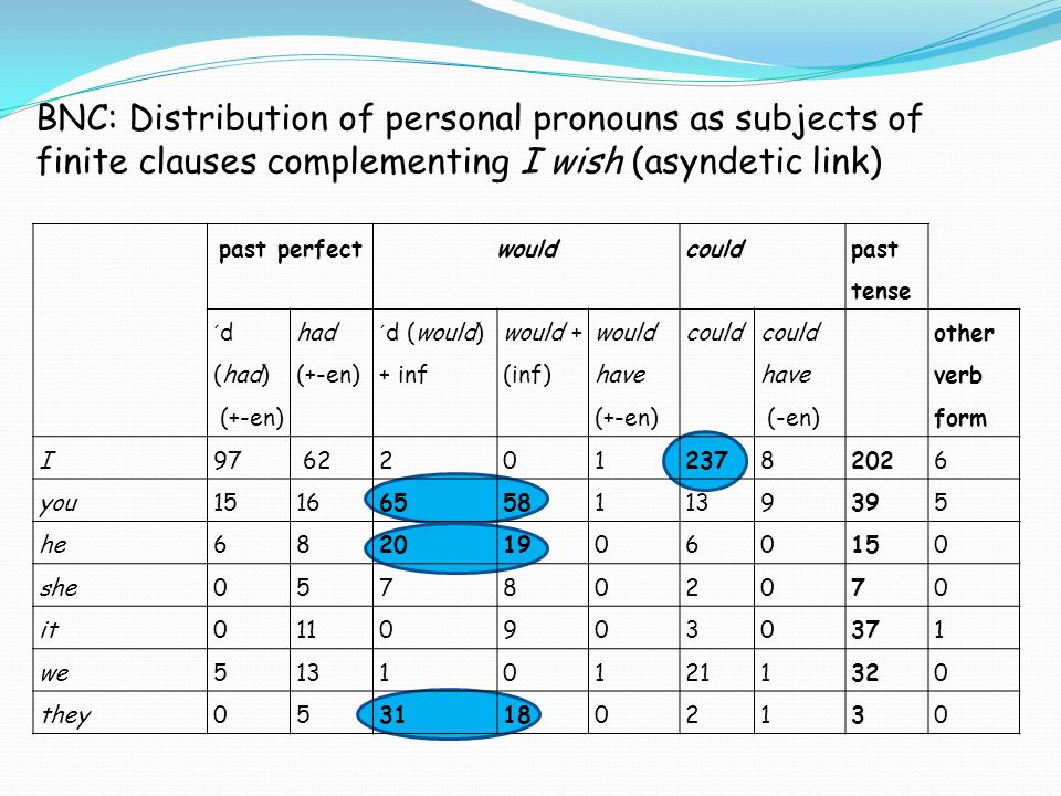 BNC: Distribution of personal pronouns as subjects of finite clauses complementing I wish (asyndetic link) past perfectwouldcould past tense ´d (had)