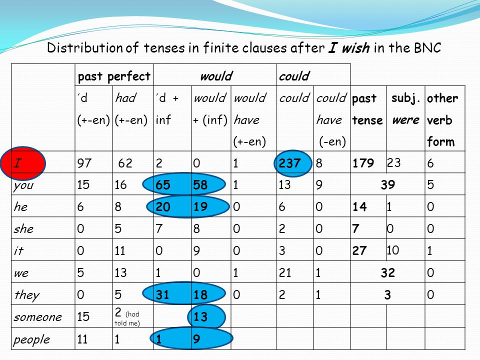 Distribution of tenses in finite clauses after I wish in the BNC past perfectwouldcould ´ d (+-en) had (+-en) ´ d + inf would + (inf) would have (+-en