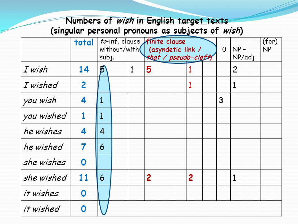 Numbers of wish in English target texts (singular personal pronouns as subjects of wish) total to-inf. clause without/with subj. finite clause (asynde