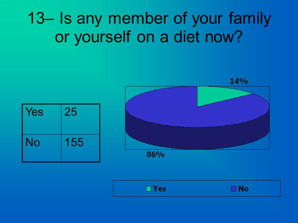 13– Is any member of your family or yourself on a diet now Yes25 No155