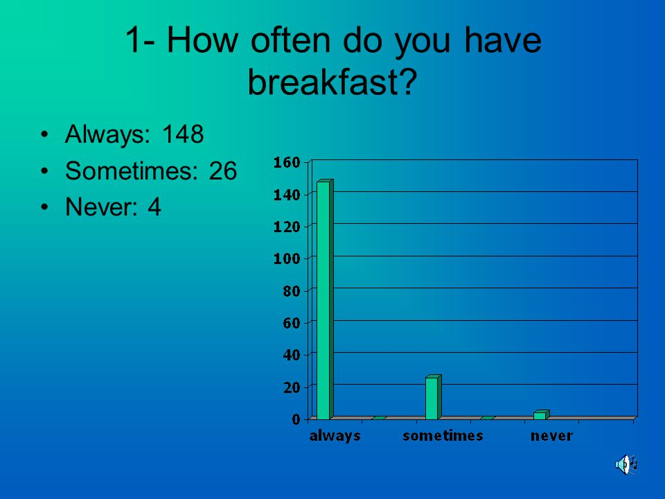 1- How often do you have breakfast Always: 148 Sometimes: 26 Never: 4