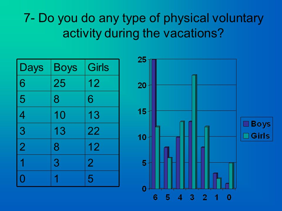 7- Do you do any type of physical voluntary activity during the vacations.