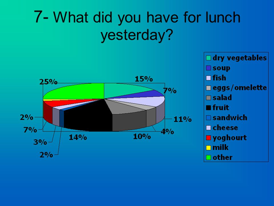 7- What did you have for lunch yesterday