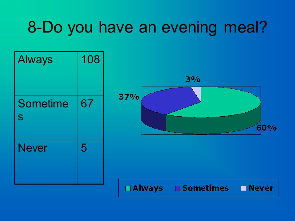 8-Do you have an evening meal Always108 Sometime s 67 Never5