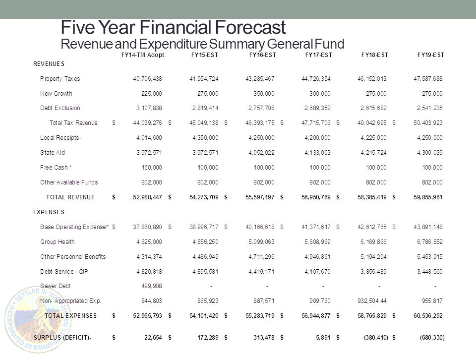 Five Year Financial Forecast Revenue and Expenditure Summary General Fund