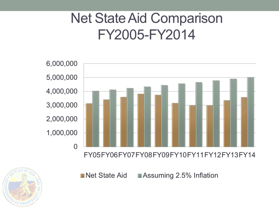 Net State Aid Comparison FY2005-FY2014