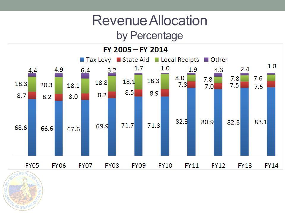 Revenue Allocation by Percentage