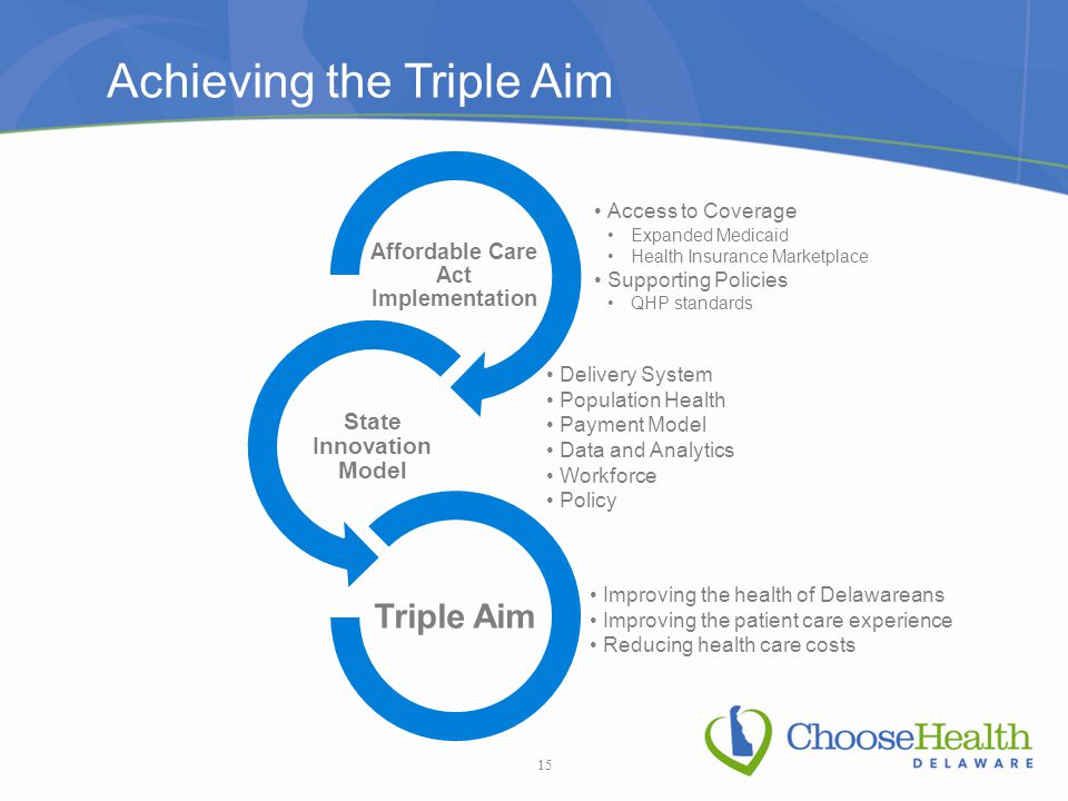 Achieving the Triple Aim 15 Access to Coverage Expanded Medicaid Health Insurance Marketplace Supporting Policies QHP standards Affordable Care Act Implementation Delivery System Population Health Payment Model Data and Analytics Workforce Policy State Innovation Model Improving the health of Delawareans Improving the patient care experience Reducing health care costs Triple Aim