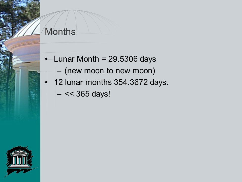 Months Lunar Month = 29.5306 days –(new moon to new moon) 12 lunar months 354.3672 days. –<< 365 days!