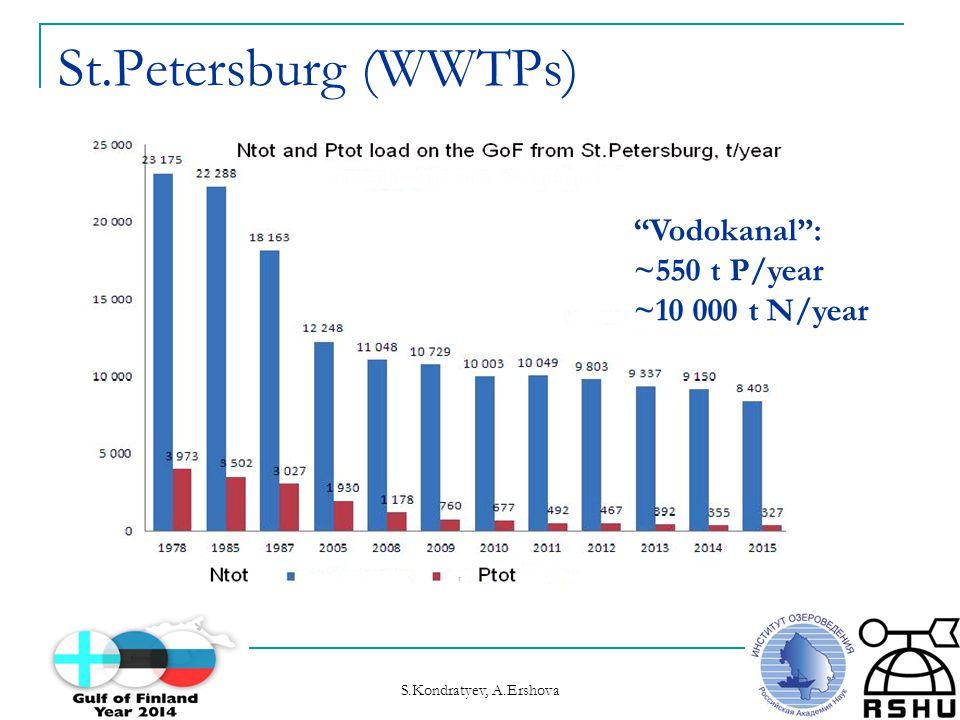 Gulf of Finland Year 2014 opening, January 21, 2014 S.Kondratyev, A.Ershova St.Petersburg (WWTPs) Vodokanal : ~550 t P/year ~10 000 t N/year