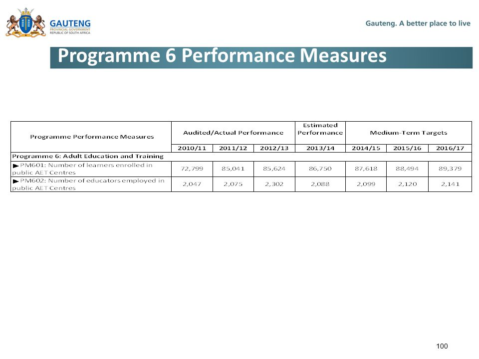 Programme 6 Performance Measures 100