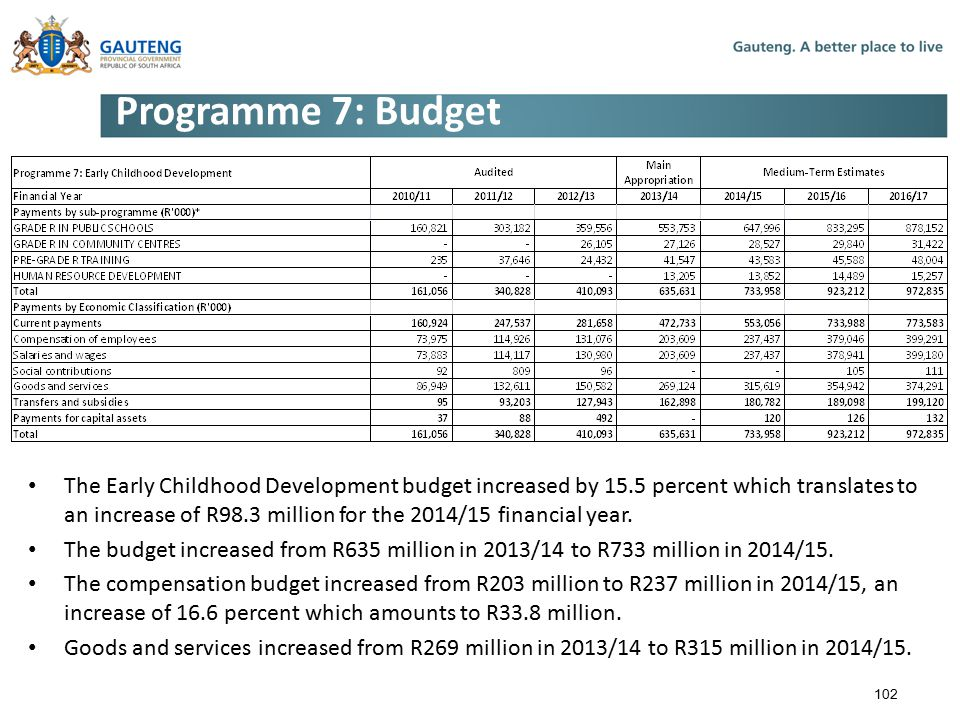 Programme 7: Budget The Early Childhood Development budget increased by 15.5 percent which translates to an increase of R98.3 million for the 2014/15 financial year.