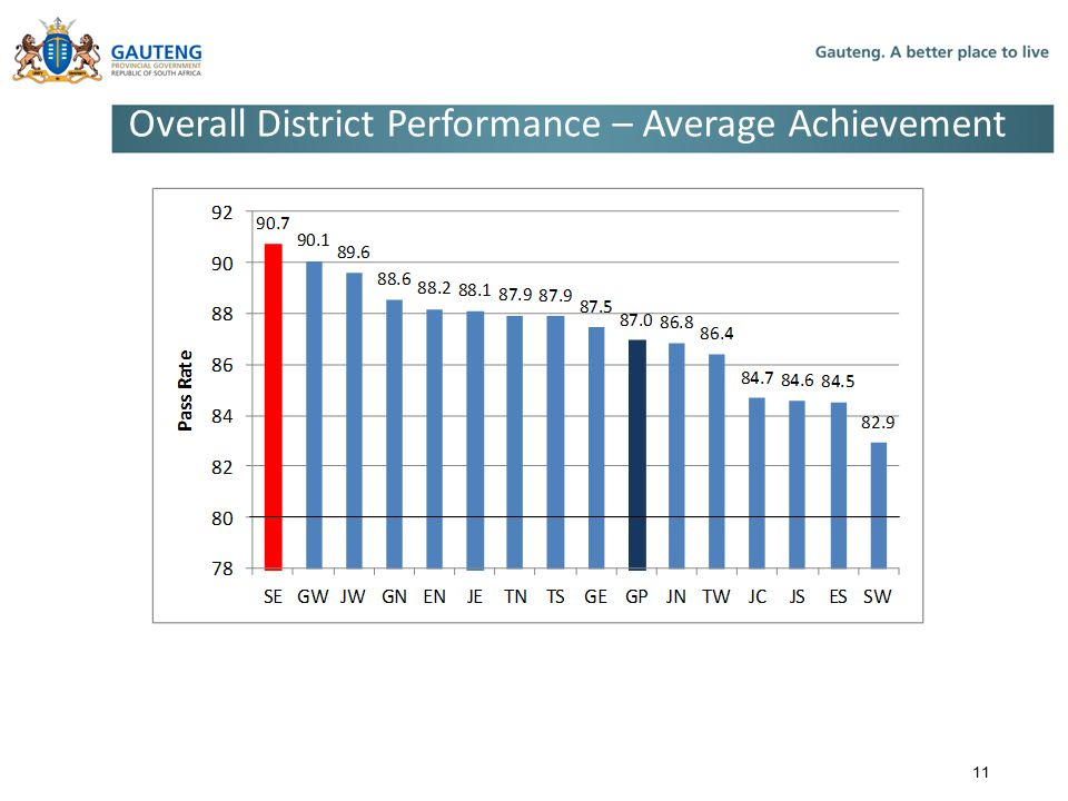 Overall District Performance – Average Achievement 11