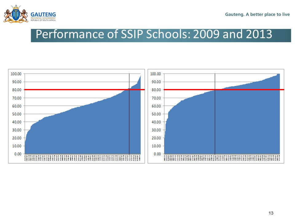 Performance of SSIP Schools: 2009 and 2013 13