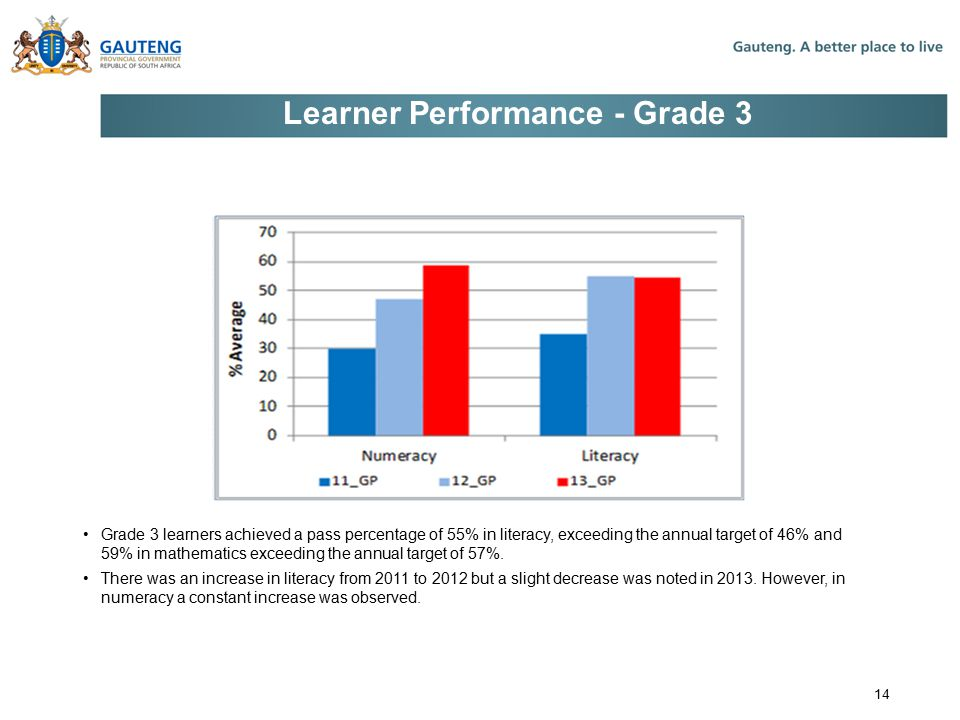 Learner Performance - Grade 3 Grade 3 learners achieved a pass percentage of 55% in literacy, exceeding the annual target of 46% and 59% in mathematics exceeding the annual target of 57%.