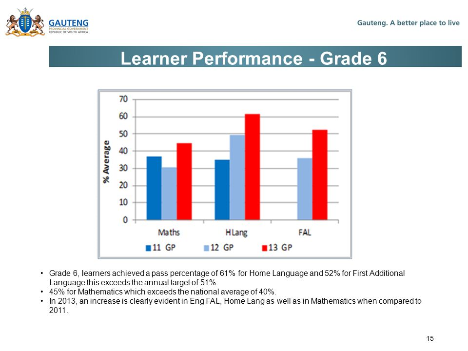 Learner Performance - Grade 6 Grade 6, learners achieved a pass percentage of 61% for Home Language and 52% for First Additional Language this exceeds the annual target of 51% 45% for Mathematics which exceeds the national average of 40%.