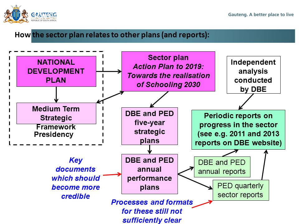 1. Government's Planning Framework How the sector plan relates to other plans (and reports): Sector plan Action Plan to 2019: Towards the realisation