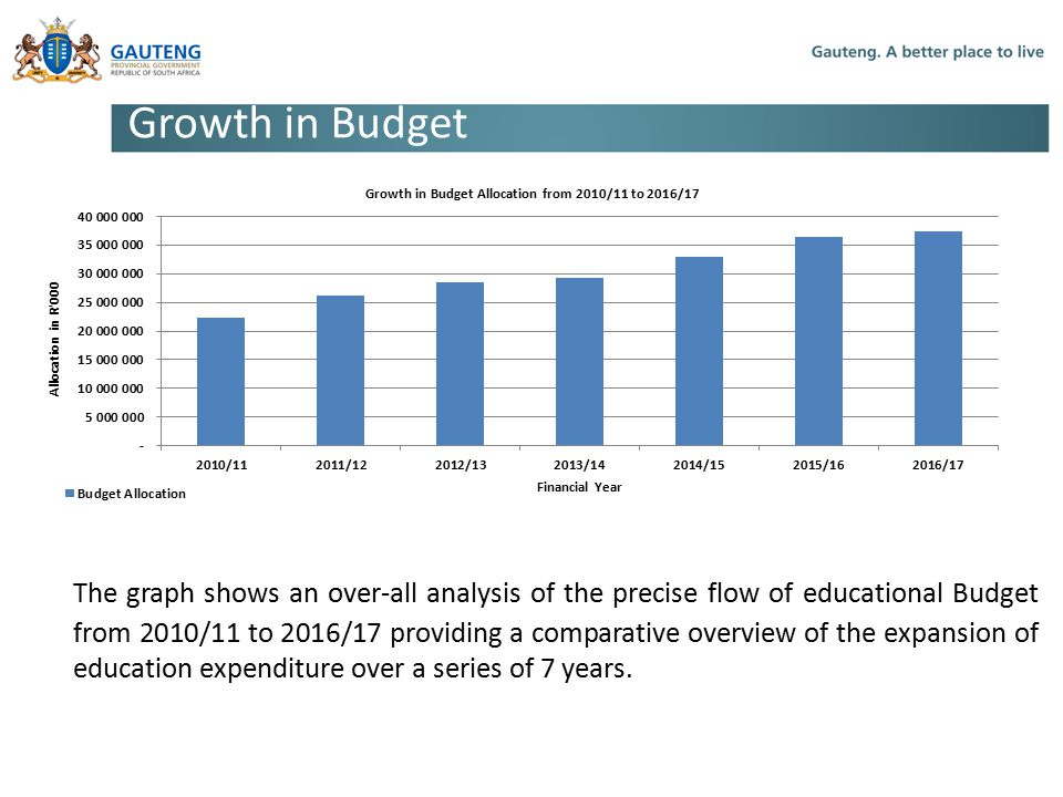 Growth in Budget The graph shows an over-all analysis of the precise flow of educational Budget from 2010/11 to 2016/17 providing a comparative overview of the expansion of education expenditure over a series of 7 years.