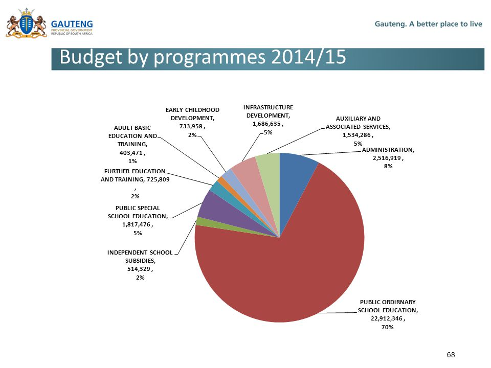 Budget by programmes 2014/15 68