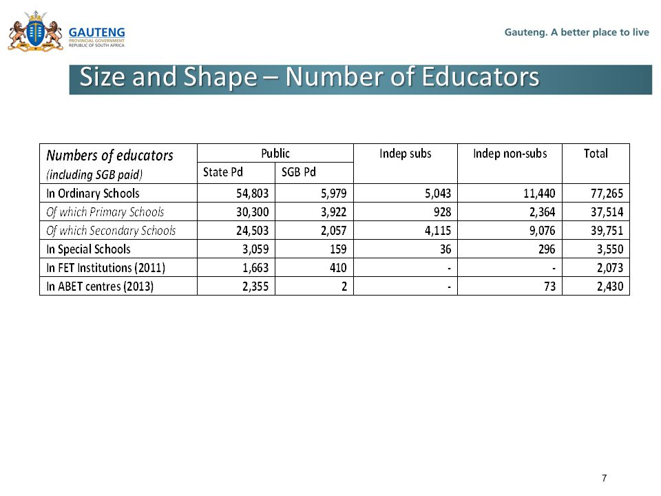 Size and Shape – Number of Educators 7