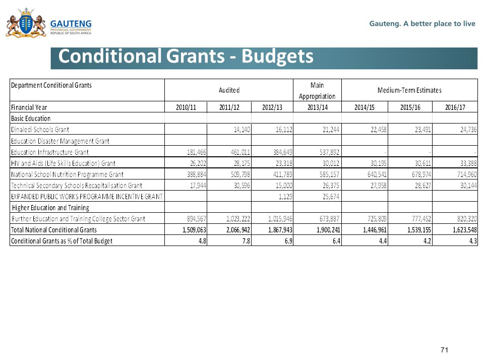 Conditional Grants - Budgets 71