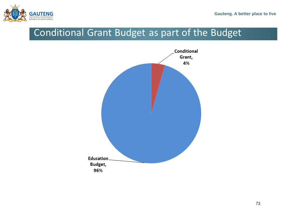 Conditional Grant Budget as part of the Budget 72