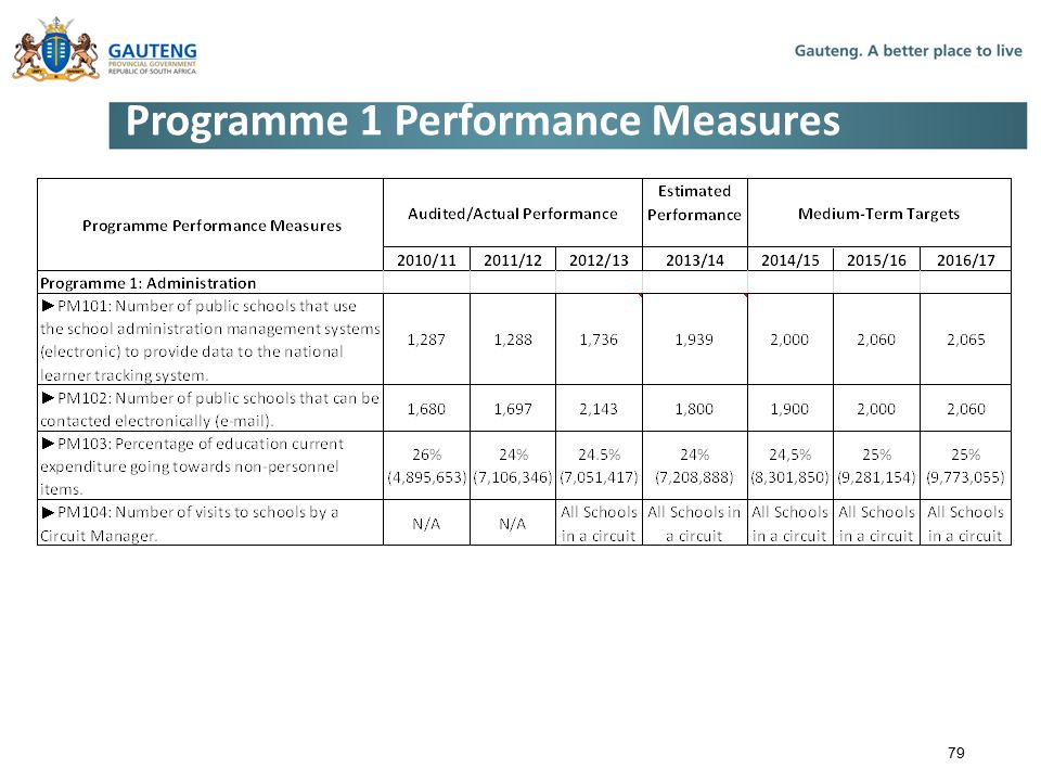 Programme 1 Performance Measures 79