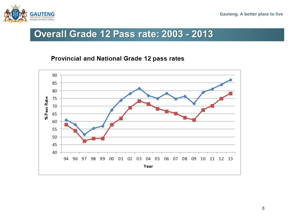 Overall Grade 12 Pass rate: 2003 - 2013 Provincial and National Grade 12 pass rates 8