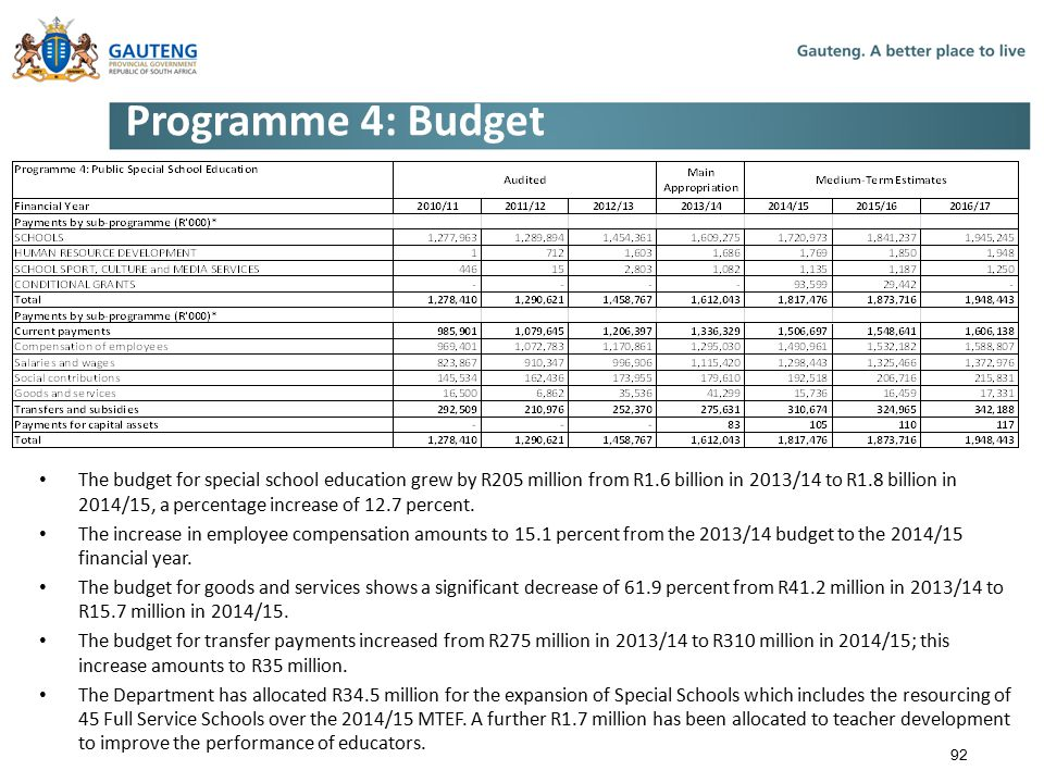 Programme 4: Budget The budget for special school education grew by R205 million from R1.6 billion in 2013/14 to R1.8 billion in 2014/15, a percentage increase of 12.7 percent.