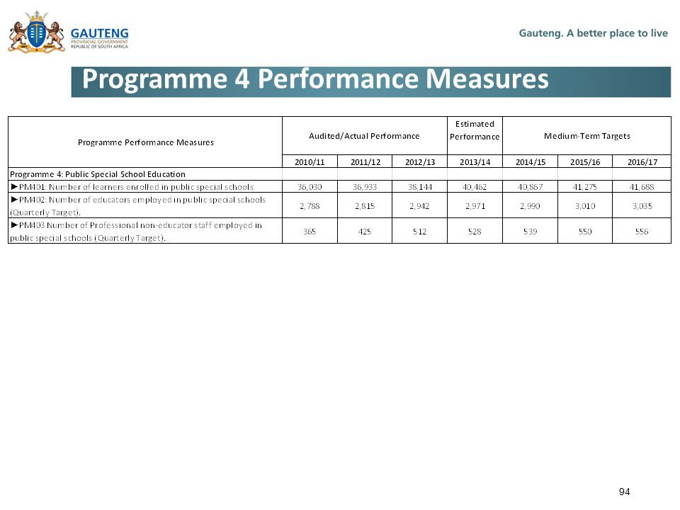 Programme 4 Performance Measures 94