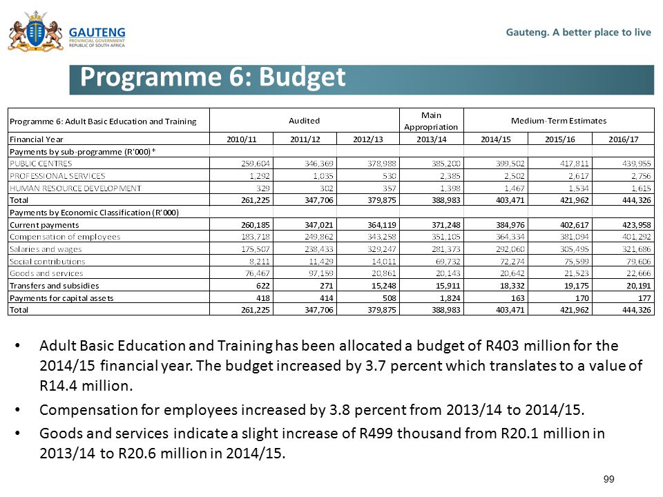 Programme 6: Budget Adult Basic Education and Training has been allocated a budget of R403 million for the 2014/15 financial year.