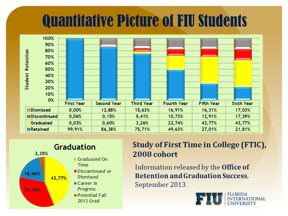 Quantitative Picture of FIU Students Study of First Time in College (FTIC), 2008 cohort Information released by the Office of Retention and Graduation Success, September 2013
