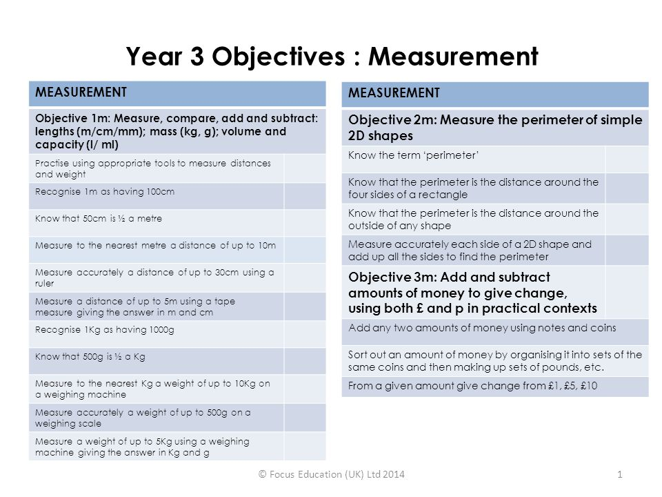 Year 3 Objectives : Measurement MEASUREMENT Objective 1m: Measure, compare, add and subtract: lengths (m/cm/mm); mass (kg, g); volume and capacity (l/ ml) Practise using appropriate tools to measure distances and weight Recognise 1m as having 100cm Know that 50cm is ½ a metre Measure to the nearest metre a distance of up to 10m Measure accurately a distance of up to 30cm using a ruler Measure a distance of up to 5m using a tape measure giving the answer in m and cm Recognise 1Kg as having 1000g Know that 500g is ½ a Kg Measure to the nearest Kg a weight of up to 10Kg on a weighing machine Measure accurately a weight of up to 500g on a weighing scale Measure a weight of up to 5Kg using a weighing machine giving the answer in Kg and g MEASUREMENT Objective 2m: Measure the perimeter of simple 2D shapes Know the term 'perimeter' Know that the perimeter is the distance around the four sides of a rectangle Know that the perimeter is the distance around the outside of any shape Measure accurately each side of a 2D shape and add up all the sides to find the perimeter Objective 3m: Add and subtract amounts of money to give change, using both £ and p in practical contexts Add any two amounts of money using notes and coins Sort out an amount of money by organising it into sets of the same coins and then making up sets of pounds, etc.