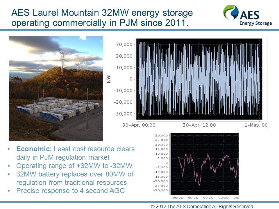 AES Laurel Mountain 32MW energy storage operating commercially in PJM since 2011. Economic: Least cost resource clears daily in PJM regulation market