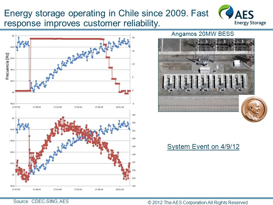 Energy storage operating in Chile since 2009. Fast response improves customer reliability. Source: CDEC-SING, AES System Event on 4/9/12 Angamos 20MW