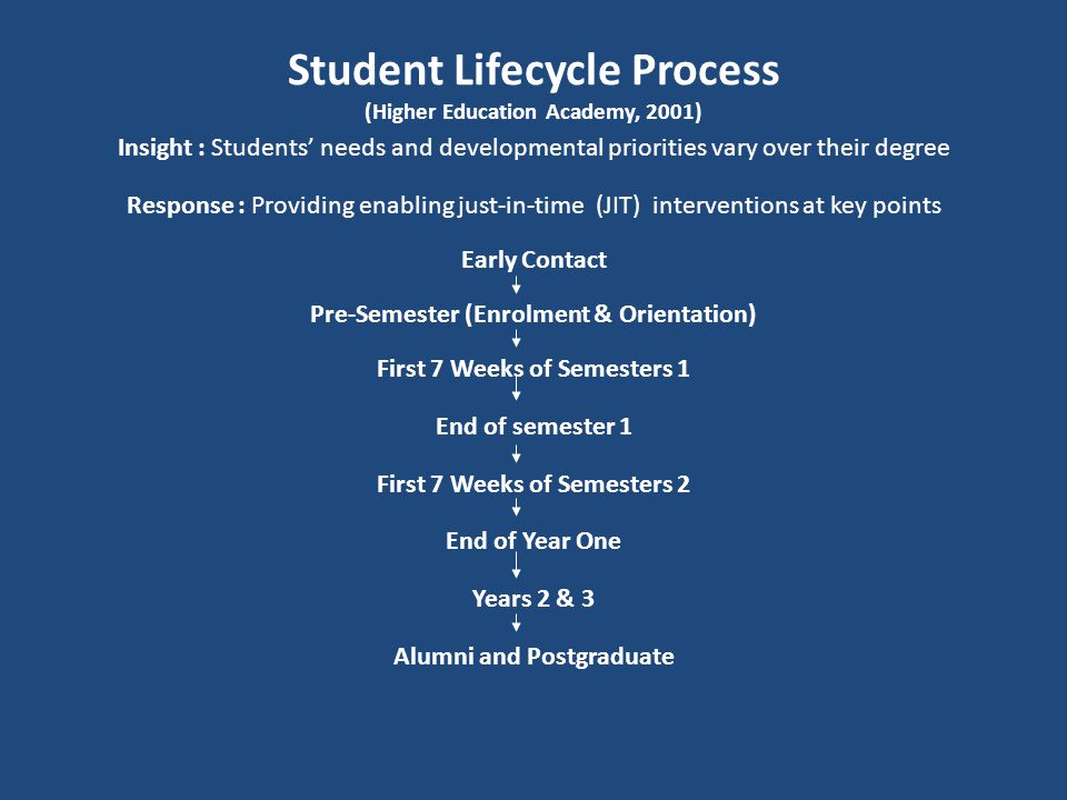 Student Lifecycle Process (Higher Education Academy, 2001) Insight : Students' needs and developmental priorities vary over their degree Response : Providing enabling just-in-time (JIT) interventions at key points Early Contact Pre-Semester (Enrolment & Orientation) First 7 Weeks of Semesters 1 End of semester 1 First 7 Weeks of Semesters 2 End of Year One Years 2 & 3 Alumni and Postgraduate