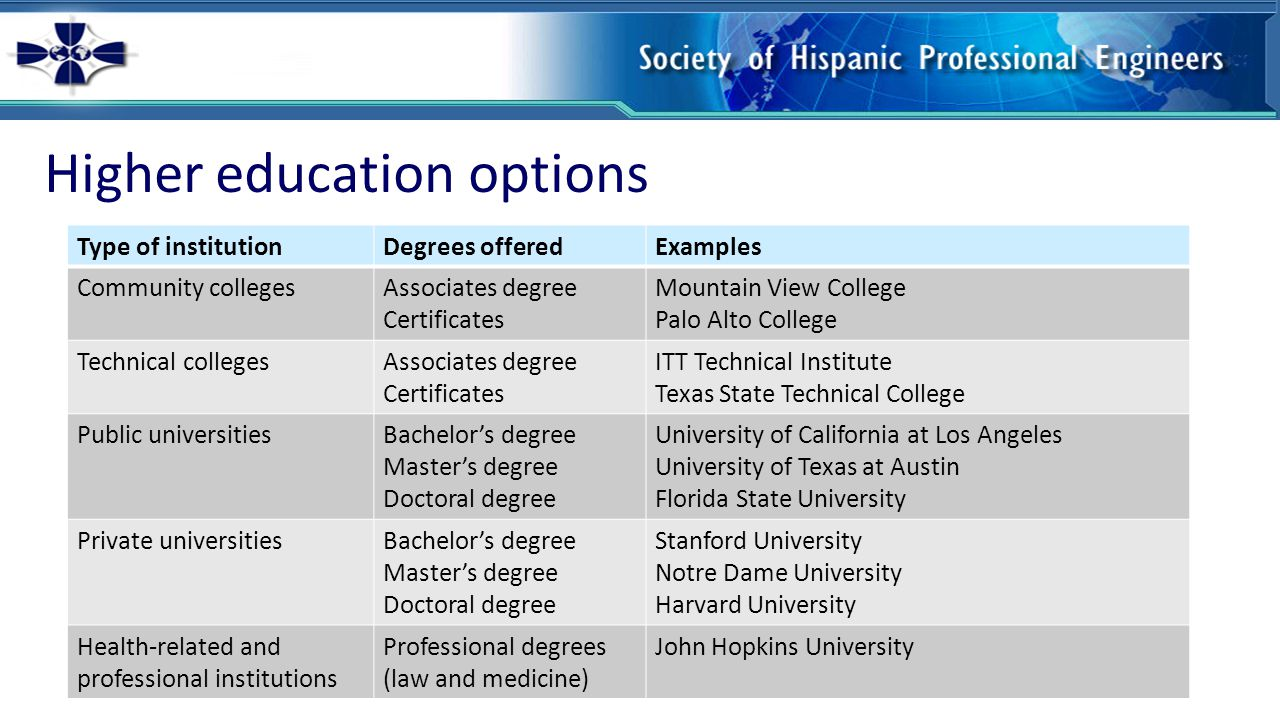 Higher education options Type of institutionDegrees offeredExamples Community collegesAssociates degree Certificates Mountain View College Palo Alto College Technical collegesAssociates degree Certificates ITT Technical Institute Texas State Technical College Public universitiesBachelor's degree Master's degree Doctoral degree University of California at Los Angeles University of Texas at Austin Florida State University Private universitiesBachelor's degree Master's degree Doctoral degree Stanford University Notre Dame University Harvard University Health-related and professional institutions Professional degrees (law and medicine) John Hopkins University