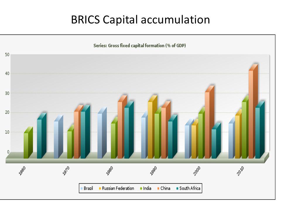 BRICS Capital accumulation