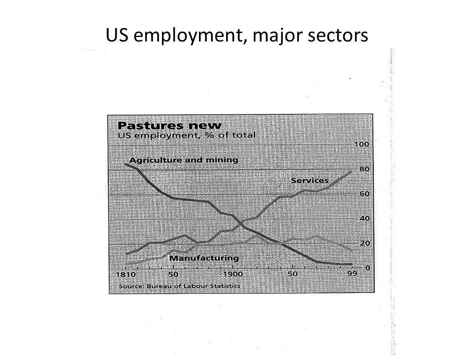 US employment, major sectors