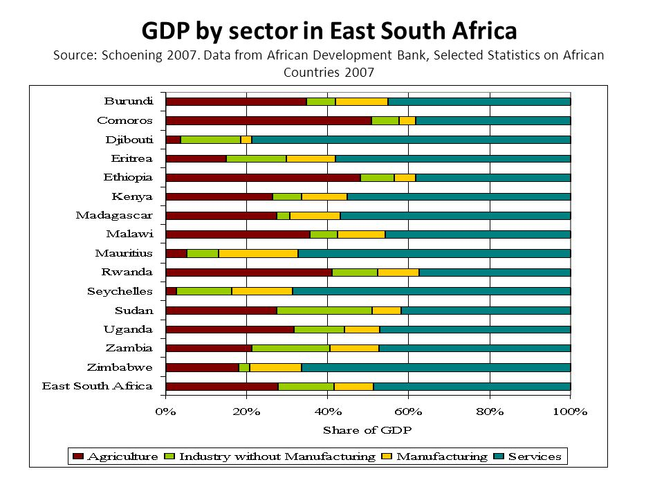 GDP by sector in East South Africa Source: Schoening 2007.