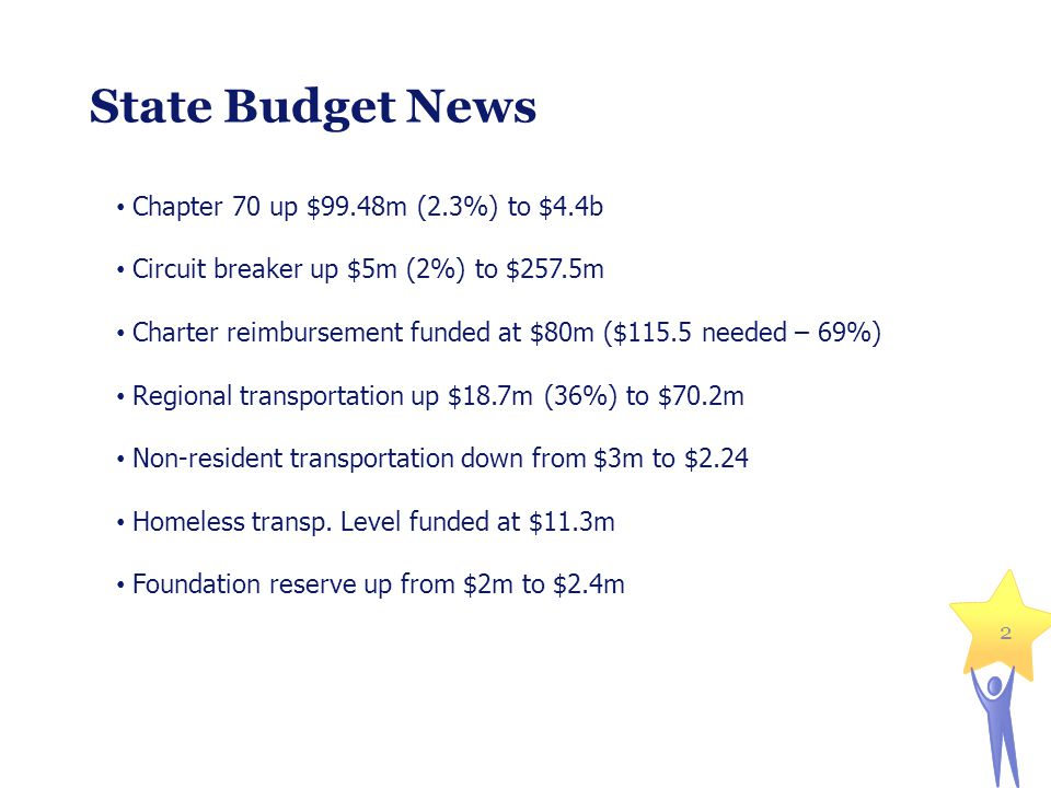 State Budget News 2 Chapter 70 up $99.48m (2.3%) to $4.4b Circuit breaker up $5m (2%) to $257.5m Charter reimbursement funded at $80m ($115.5 needed – 69%) Regional transportation up $18.7m (36%) to $70.2m Non-resident transportation down from $3m to $2.24 Homeless transp.