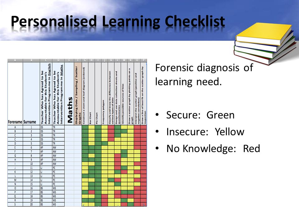Forensic diagnosis of learning need. Secure: Green Insecure: Yellow No Knowledge: Red