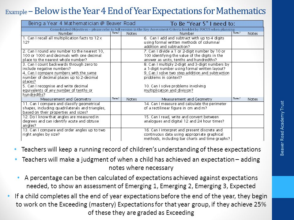 Example – Below is the Year 4 End of Year Expectations for Mathematics Teachers will keep a running record of children's understanding of these expectations Teachers will make a judgment of when a child has achieved an expectation – adding notes where necessary A percentage can be then calculated of expectations achieved against expectations needed, to show an assessment of Emerging 1, Emerging 2, Emerging 3, Expected If a child completes all the end of year expectations before the end of the year, they begin to work on the Exceeding (mastery) Expectations for that year group, if they achieve 25% of these they are graded as Exceeding Beaver Road Academy Trust