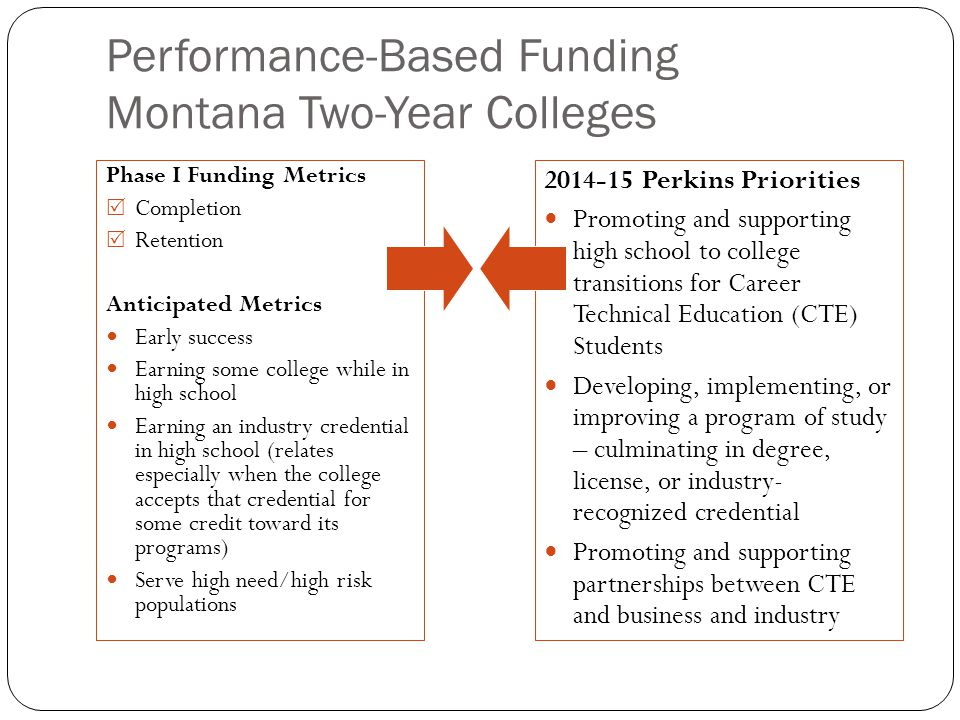 Performance-Based Funding Montana Two-Year Colleges Phase I Funding Metrics  Completion  Retention Anticipated Metrics Early success Earning some co