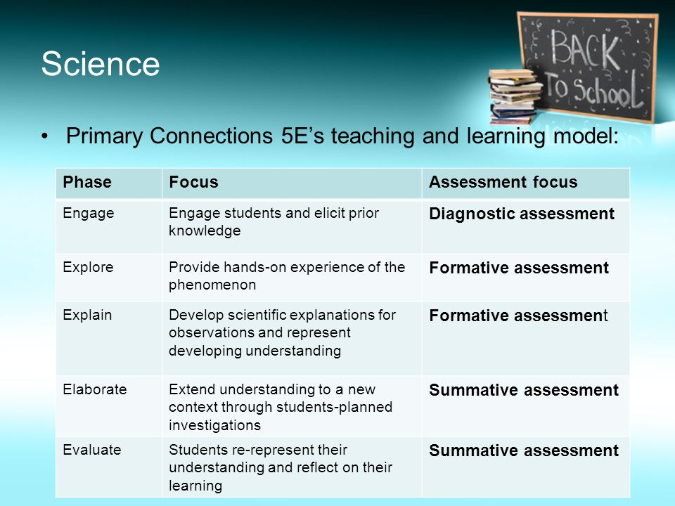 Science Primary Connections 5E's teaching and learning model: PhaseFocusAssessment focus EngageEngage students and elicit prior knowledge Diagnostic assessment ExploreProvide hands-on experience of the phenomenon Formative assessment ExplainDevelop scientific explanations for observations and represent developing understanding Formative assessment ElaborateExtend understanding to a new context through students-planned investigations Summative assessment EvaluateStudents re-represent their understanding and reflect on their learning Summative assessment