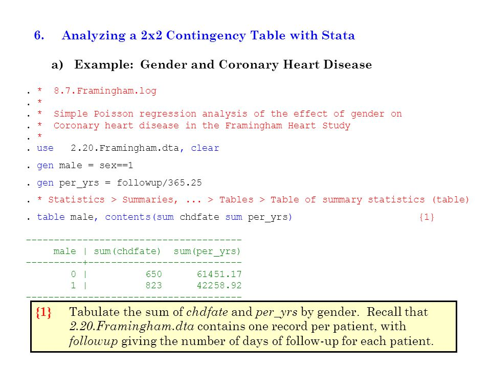 6. Analyzing a 2x2 Contingency Table with Stata a) Example: Gender and Coronary Heart Disease.