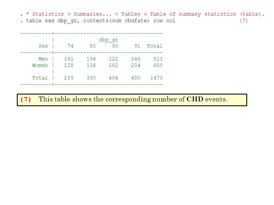 . * Statistics > Summaries... > Tables > Table of summary statistics (table).. table sex dbp_gr, contents(sum chdfate) row col{7} ----------+---------