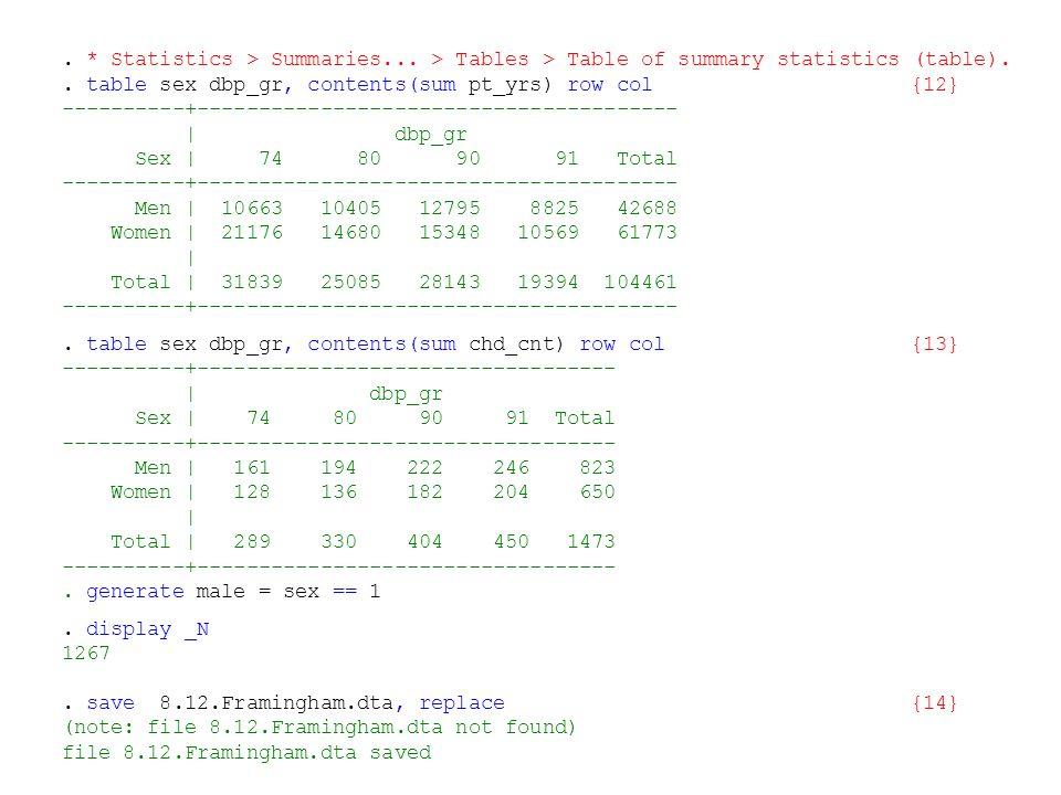 . * Statistics > Summaries... > Tables > Table of summary statistics (table).. table sex dbp_gr, contents(sum pt_yrs) row col{12} ----------+---------