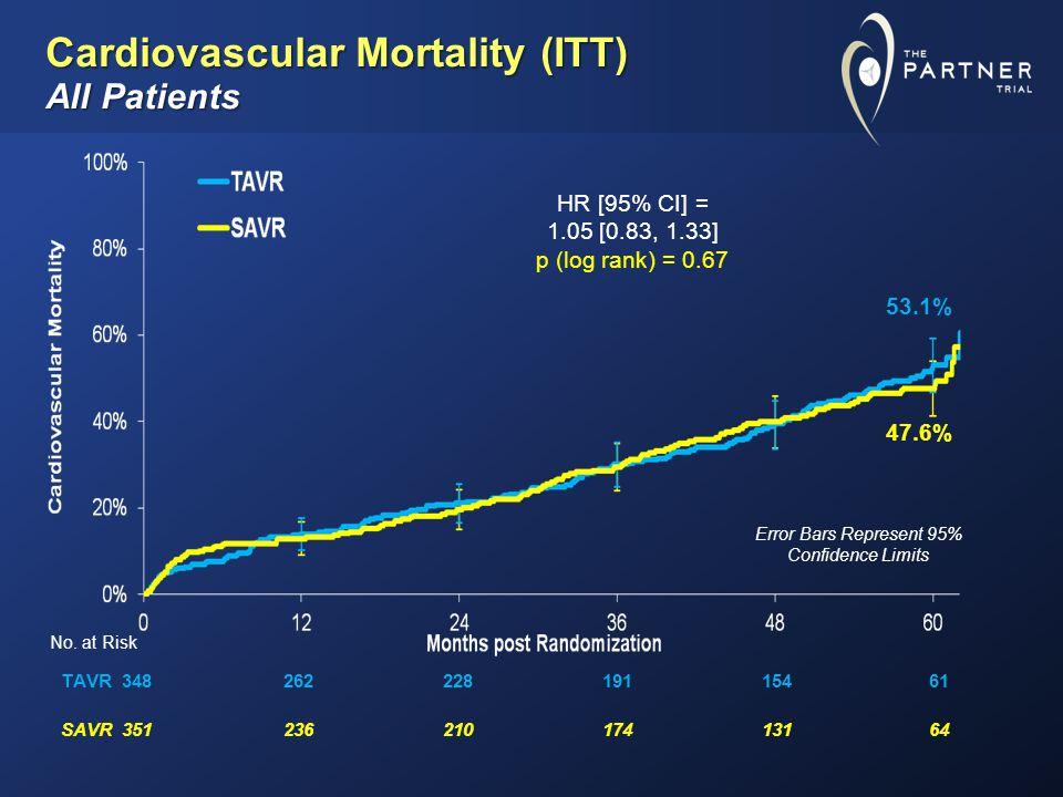 Cardiovascular Mortality (ITT) All Patients No.